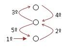 cosido sencillo 3 agujeros